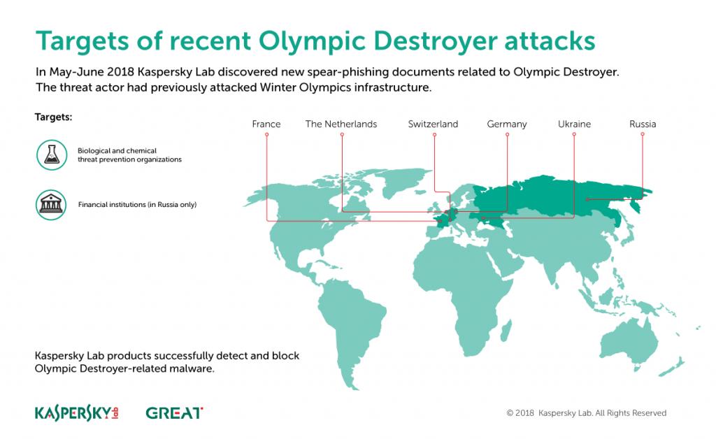 Mối đe doạ Olympic Destroyer đã trở lại