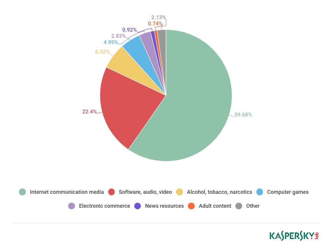 Kaspersky: trẻ em tìm kiếm video và âm thanh khi lên mạng