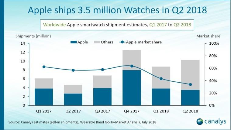 3,5 triệu Apple Watch được bán trong quý 2 nhưng...