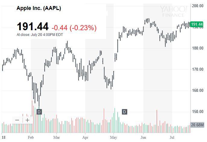 Apple, Amazon sát nút nhau trên cuộc đua nghìn tỷ USD
