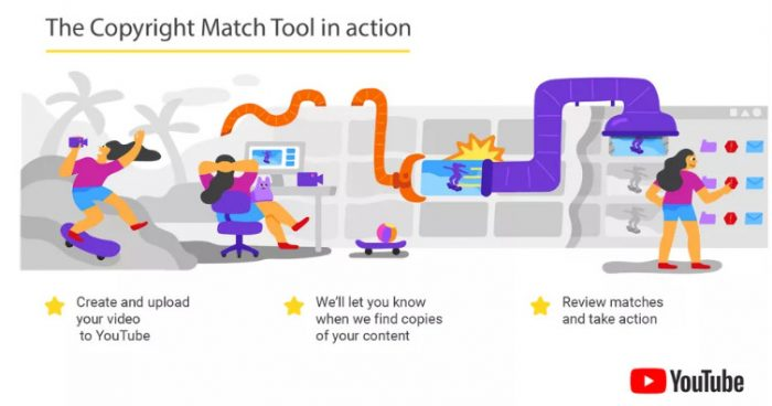 Công cụ mới của Youtube thông báo cho nhà sáng tạo nội dung khi video của họ bị sao chép
