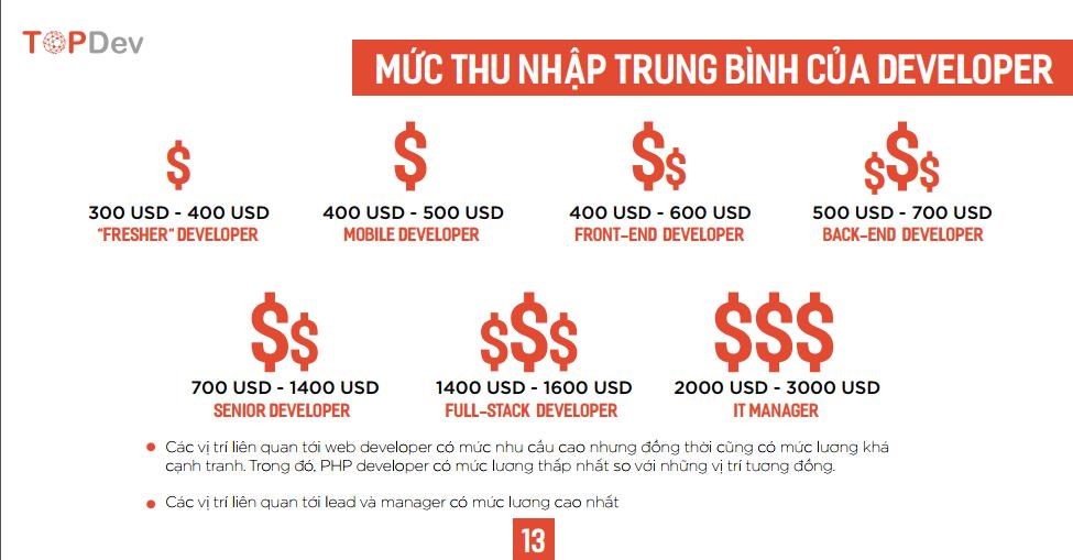 TopDev: Việt Nam sẽ là điểm nóng của Blockchain