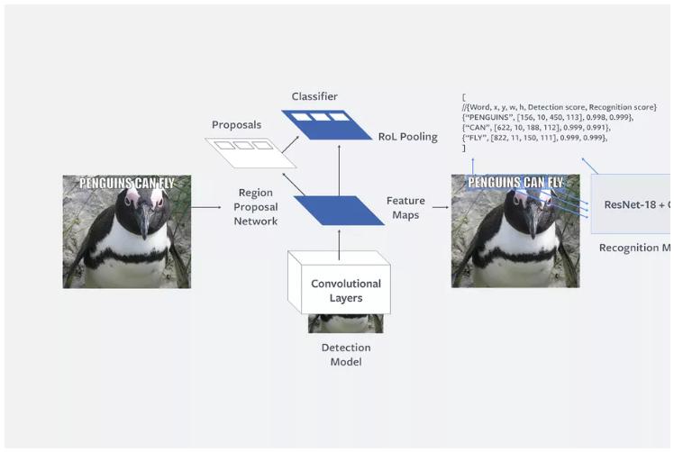 AI Rosetta mới của Facebook sẽ có thể nhận biết ảnh với nội dung xấu