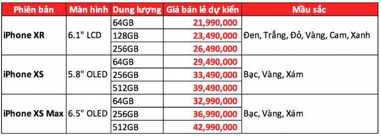 FPT Shop: iPhone XR có giá dự kiến từ 21,9 triệu đồng