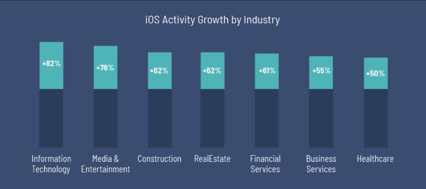 iOS thống lĩnh thị trường văn phòng