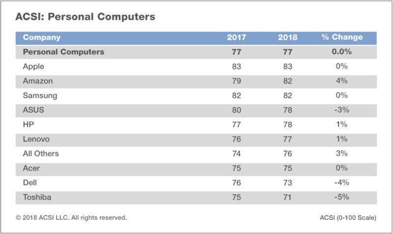 iPad là thiết bị được lòng người dùng nhất