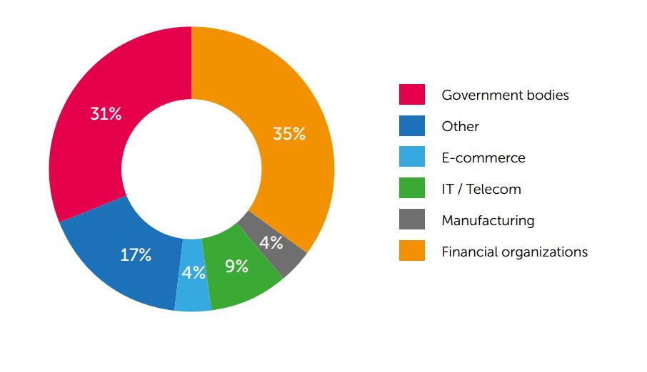 Kaspersky: phần lớn mạng doanh nghiệp có lỗ hổng ứng dụng web