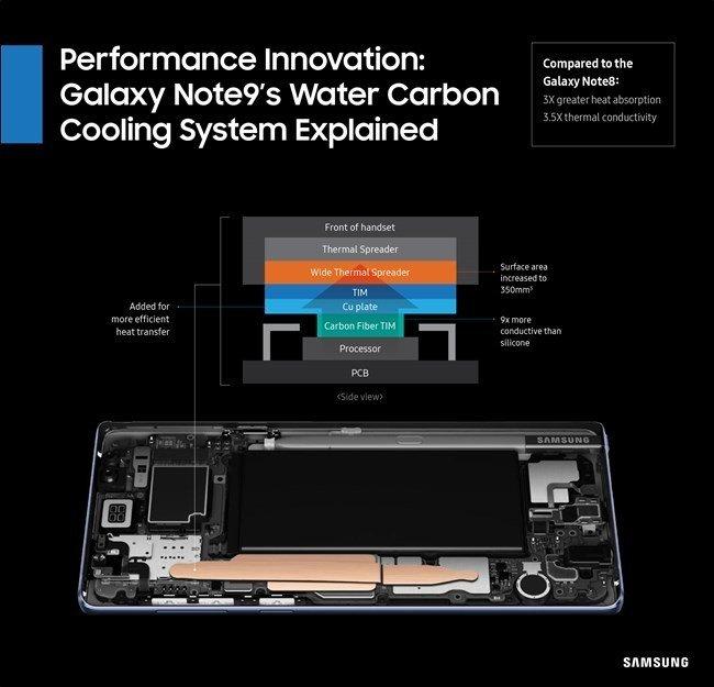 Hệ thống tản nhiệt chất lỏng trên Note 9