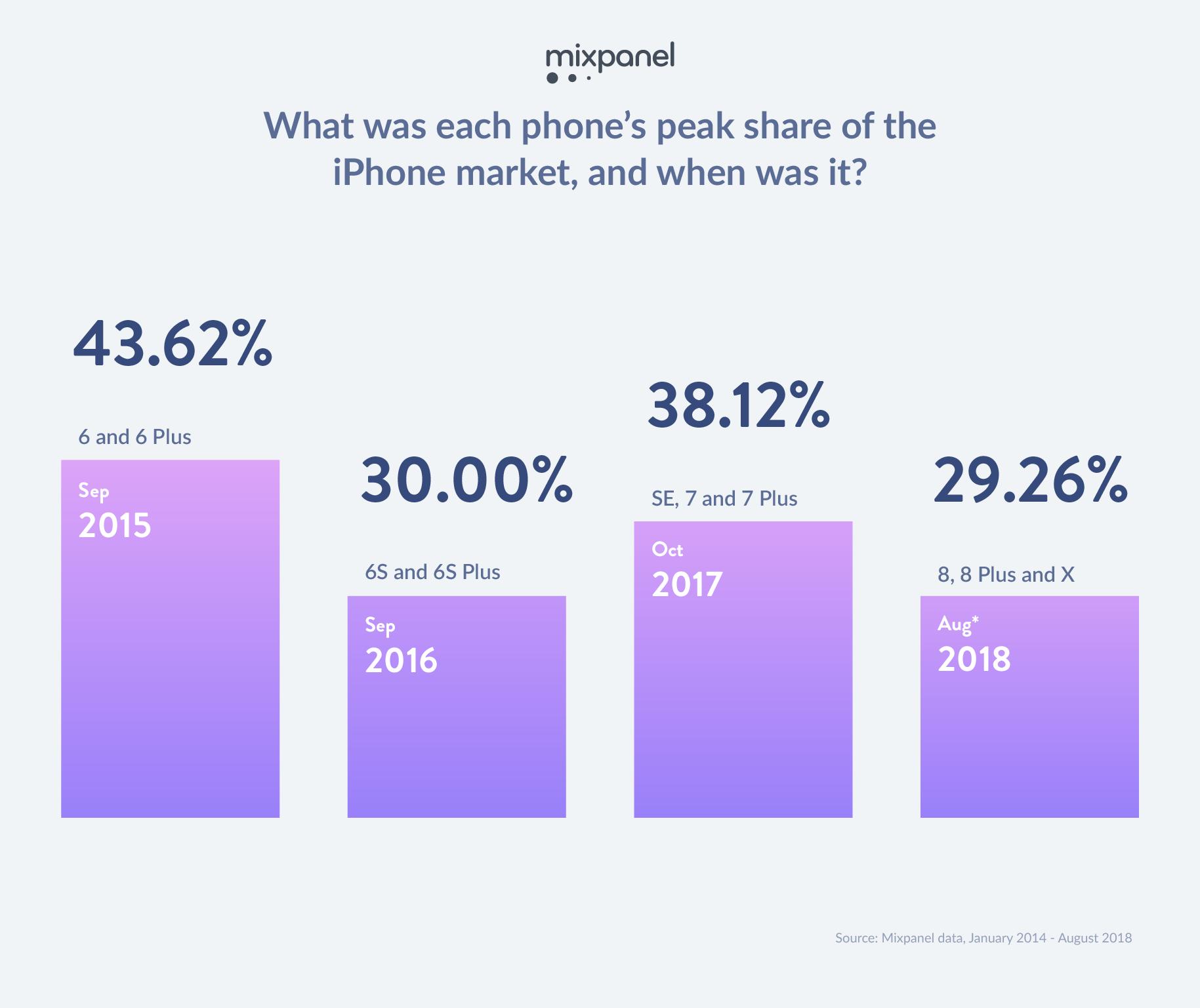 Tổng hợp những mẫu iPhone phổ biến nhất hiện nay