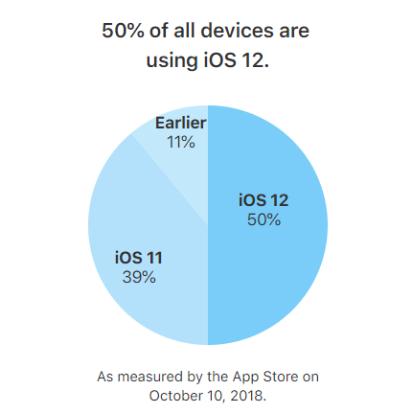 iOS 12 đạt 50% lượng người dùng