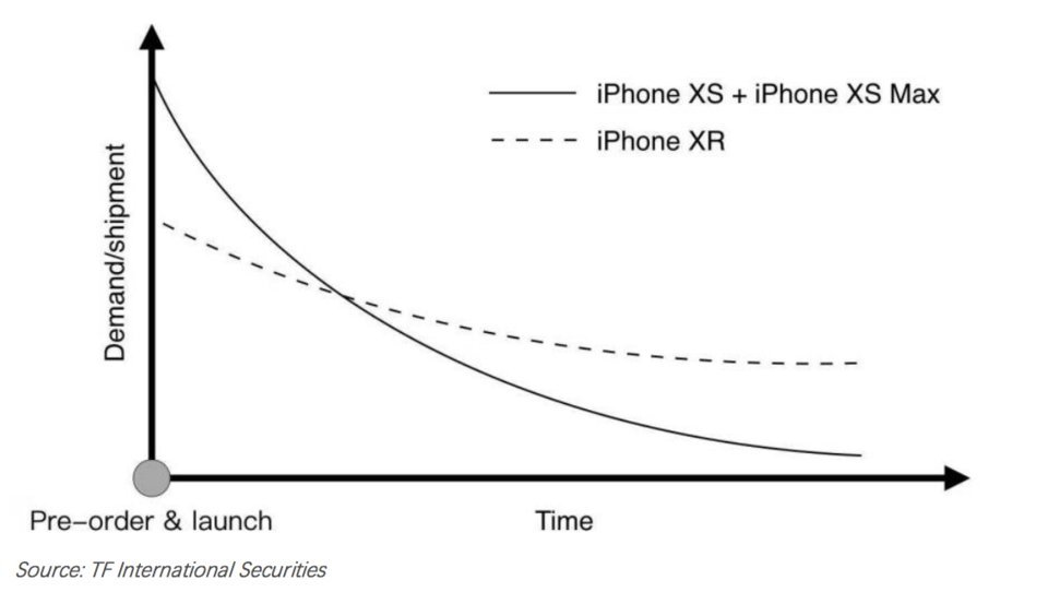 iPhone Xr bán chạy hơn iPhone 8
