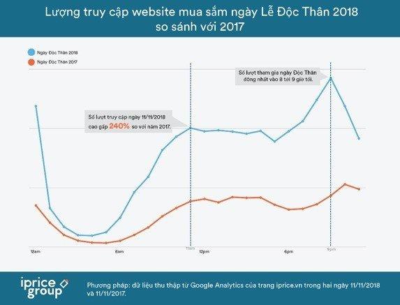 Ngày Độc Thân ở Việt Nam, lượng truy cập tăng trưởng đến 240%
