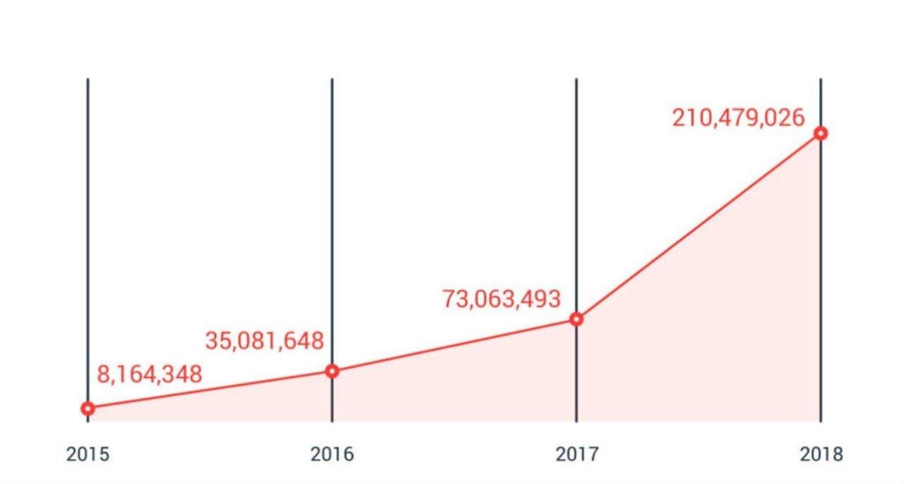 Trend Micro dự đoán tình hình bảo mật trong năm 2019