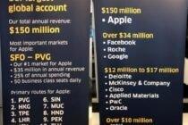 Apple chi 150 triệu USD tiền vé máy bay mỗi năm