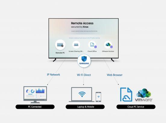 CES 2019: Samsung C-Lab tiết lộ 8 dự án AI và tính năng truy cập từ xa trên TV thông minh