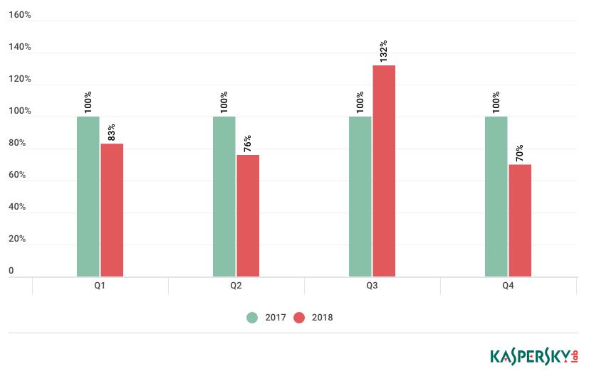 Kaspersky: Năm 2018 tội phạm mạng giảm các hoạt động DDoS