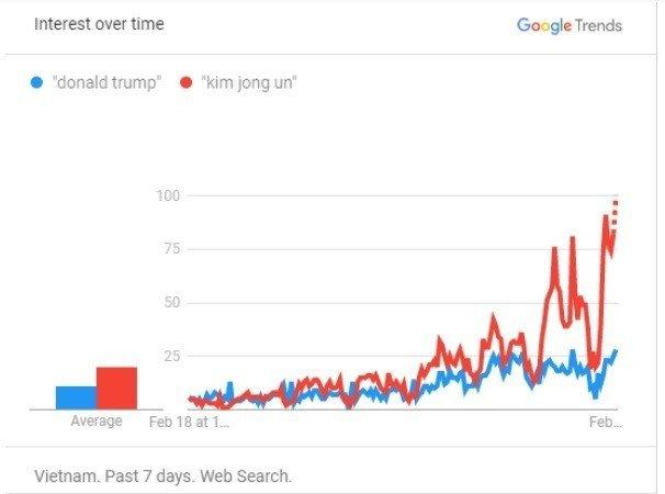 Trước thềm Thượng đỉnh Mỹ - Triều lần 2, người Việt quan tâm gì nhiều nhất?