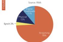 Dịch vụ nhạc trực tuyến đóng góp 75% lợi nhuận nền âm nhạc Mỹ 2018