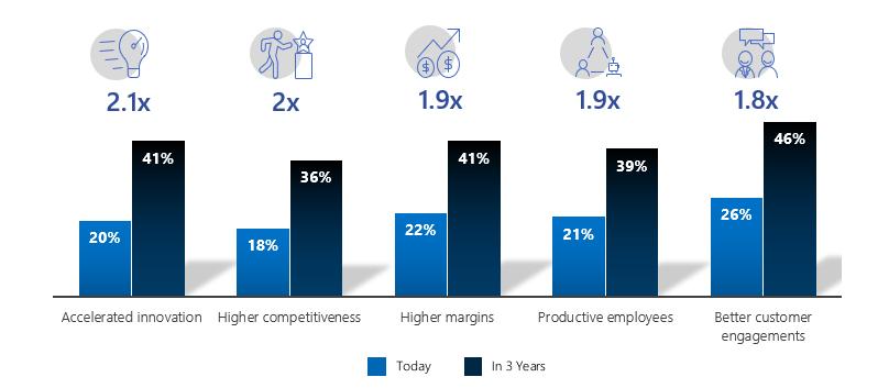 Microsoft và IDC công bố kết quả khảo sát về tầm ảnh hưởng của trí thông minh nhân tạo