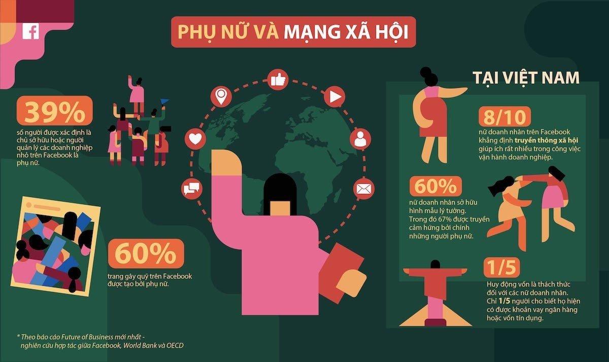 81% nữ doanh nhân nói Facebook giúp ích cho công việc kinh doanh