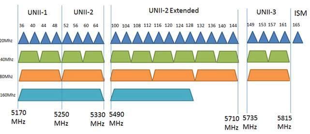 Xác định kênh Wifi tốt nhất cho tần số 5GHz