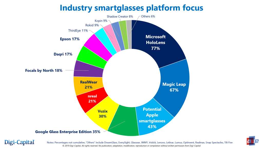 Apple nằm trong top 3 thương hiệu kính thông minh trọng điểm, dù chưa ra mắt sản phẩm