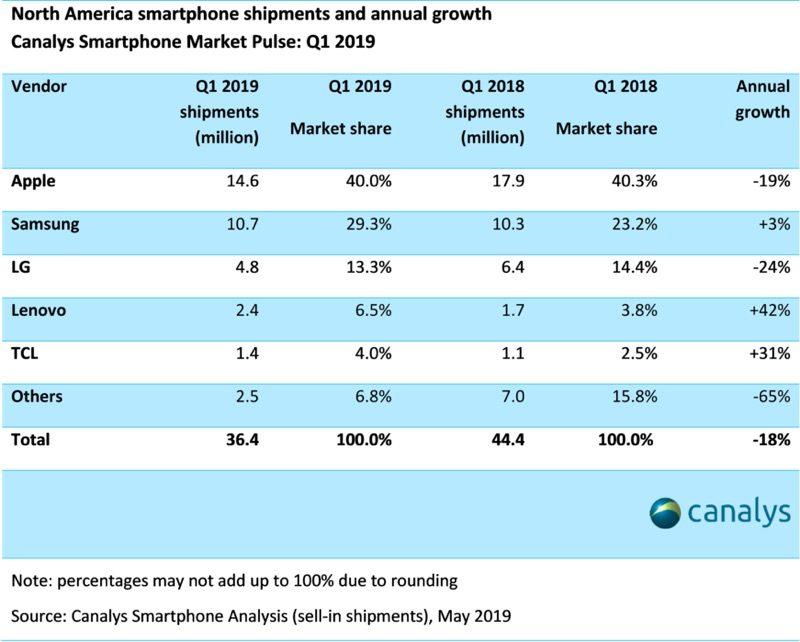 Apple xuất xưởng 14,6 triệu iPhone tại Bắc Mỹ trong Q1, chiếm 40% thị phần