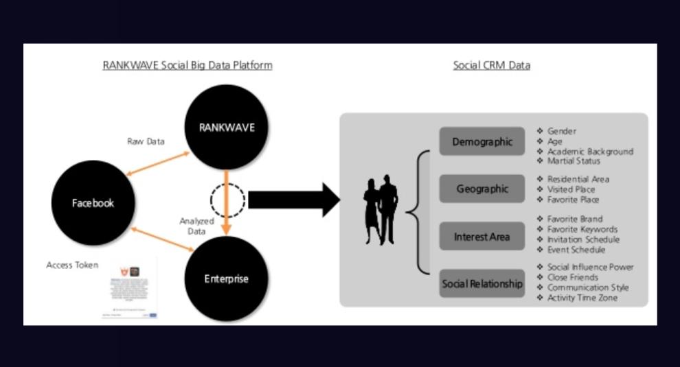 Facebook kiện hãng phân tích Rankwave vì lạm dụng dữ liệu