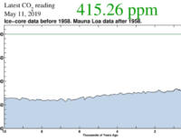 Mật độ CO2 trong khí quyển đạt ngưỡng cao nhất lịch sử
