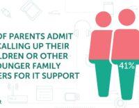 Kaspersky: Yêu cầu giúp đỡ công nghệ có thể gây rạn nứt tình cảm các thế hệ