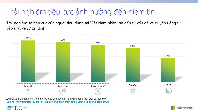 Microsoft: Chỉ 32% người dùng tin việc bảo vệ dữ liệu cá nhân của các tổ chức cung cấp dịch vụ số
