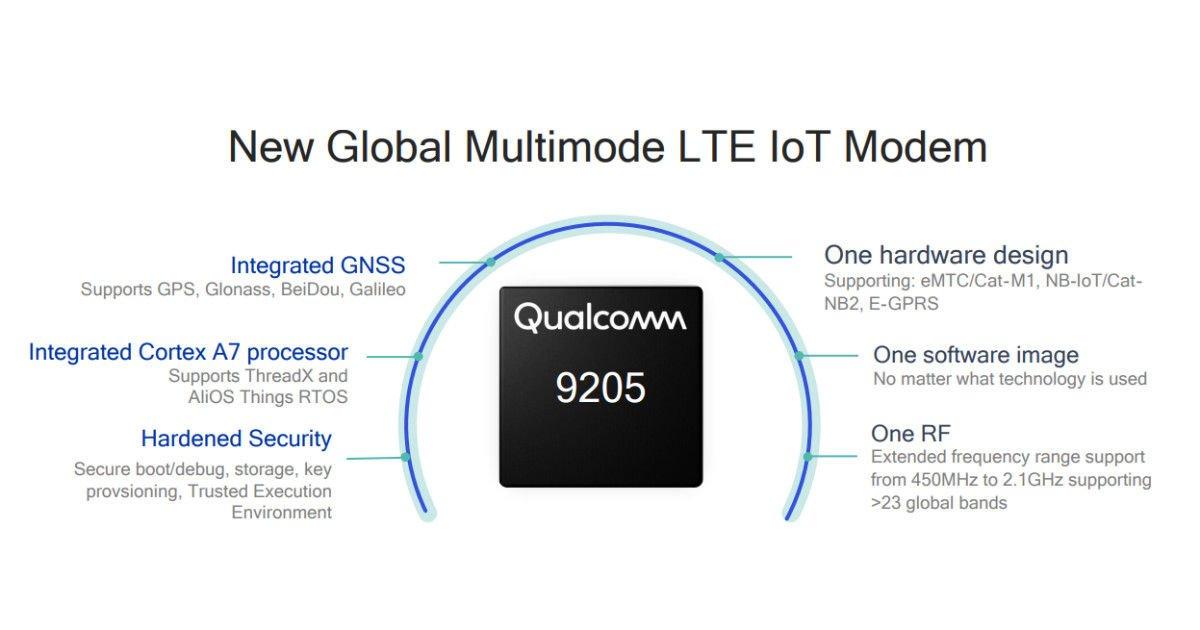 Chipset LTE IoT của Qualcomm Technologies được ứng dụng trong 16 dự án