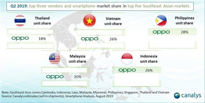 Canalys: OPPO tăng trưởng mạnh mẽ tại thị trường Đông Nam Á