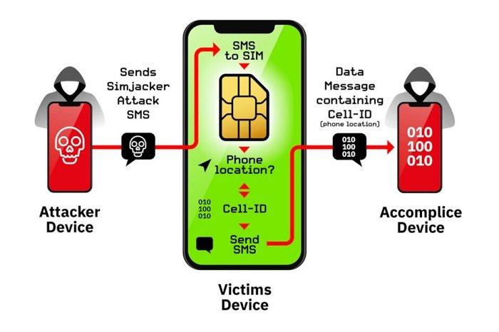 Lỗ hổng Simjacker trên thẻ SIM ảnh hưởng đến hơn 1 tỷ người dùng