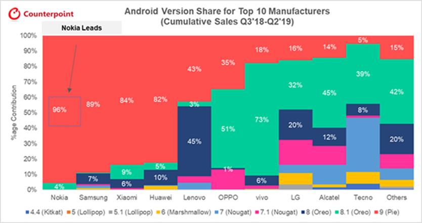 Nokia dẫn đầu trong cập nhật phần mềm và bảo mật cho smartphone