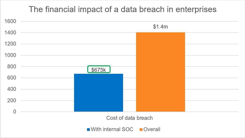 Bộ phận SOC nội bộ giúp giảm một nửa chi phí an ninh mạng