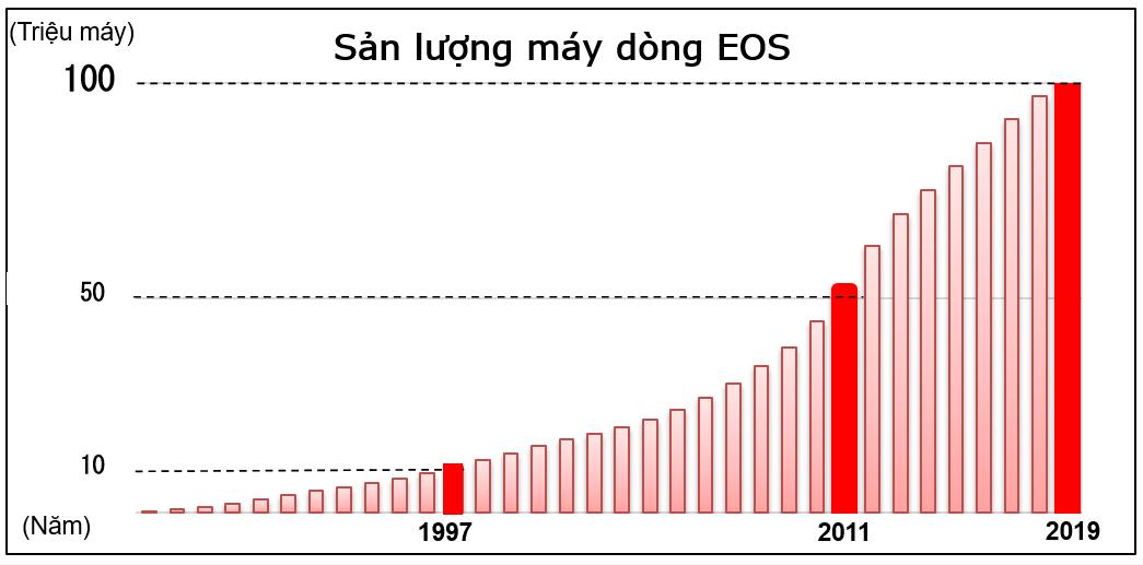 Canon vượt mốc sản xuất 100 triệu máy ảnh dòng EOS dùng ống kính chuyển đổi