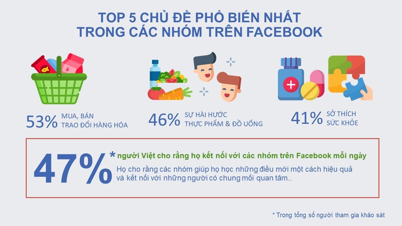 Facebook: Người Việt coi trọng kết nối, hỗ trợ lẫn nhau trên mạng xã hội