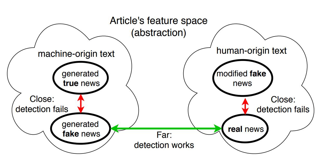 MIT công bố nghiên cứu phương pháp cải thiện công cụ phát hiện tin giả