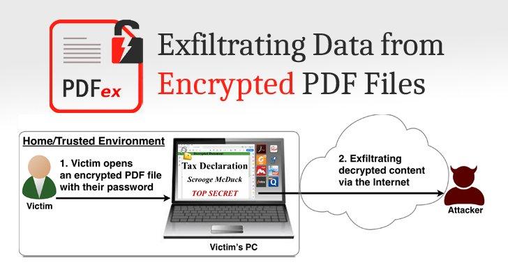 Kỹ thuật tấn công mới cho phép xem nội dung tập tin PDF dù có đặt mật khẩu