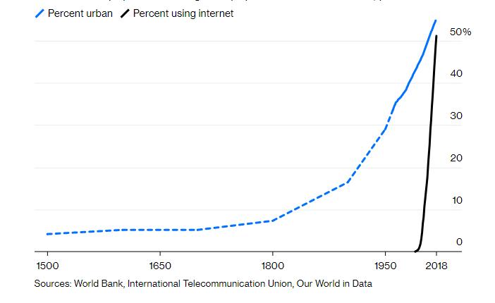 Chúng ta không thể sống thiếu Internet