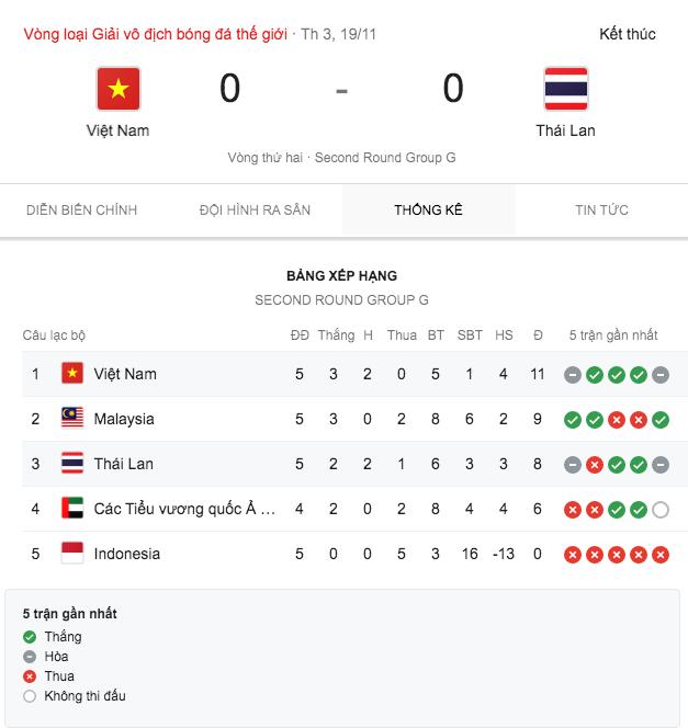 10 từ khóa tìm kiếm nổi bật: Tuyển Việt Nam dẫn đầu