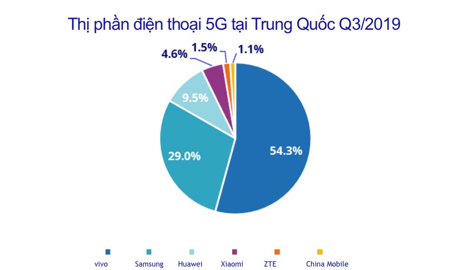 IDC: vivo chiếm hơn 50% thị phần điện thoại 5G