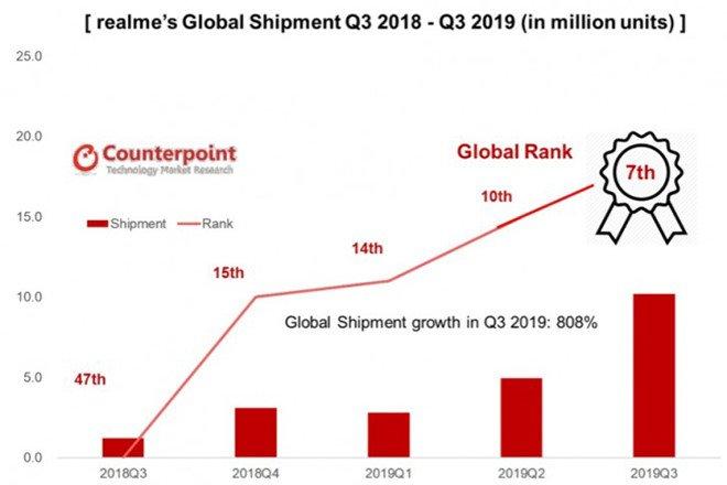 Realme trở thành nhà sản xuất smartphone lớn thứ 7 trên thế giới