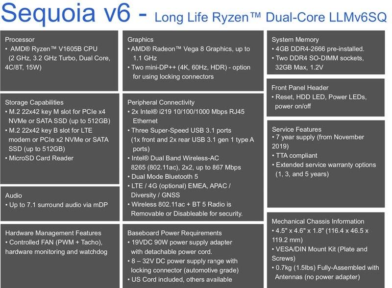 Simply NUC ra mắt máy tính nhỏ gọn Sequoia dùng chip AMD Ryzen