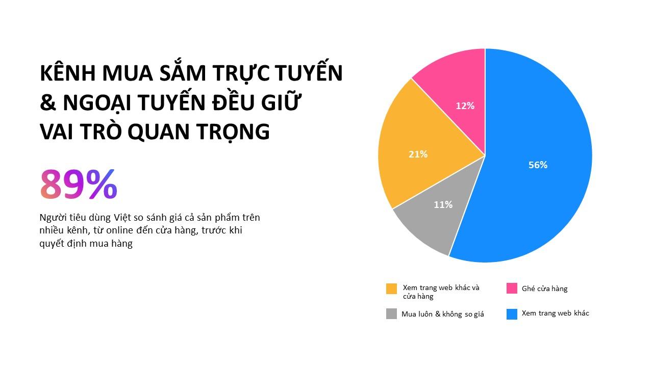 Mạng xã hội là kênh tìm kiếm thông tin về sản phẩm hàng đầu tại Việt Nam