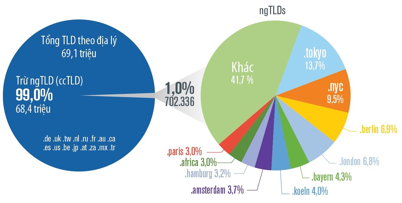 VeriSign: Internet có 359,8 triệu lượt đăng ký tên miền trong quý 3 năm 2019