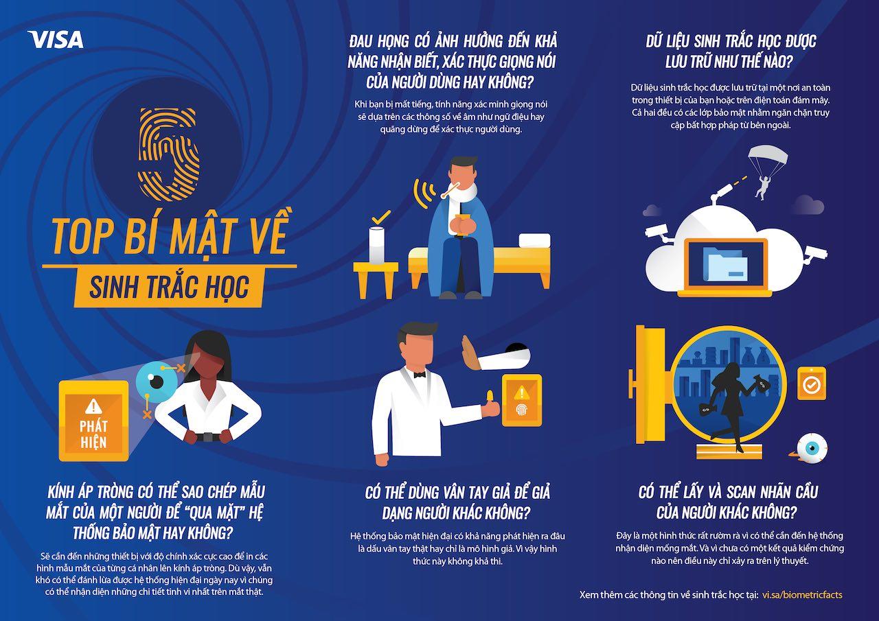Visa: người dùng Việt quan tâm đến bảo mật bằng xác thực sinh trắc học