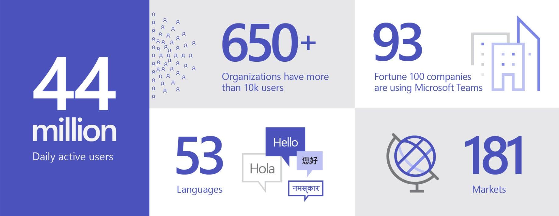 Microsoft Teams tròn 3 tuổi với nhiều cột mốc đáng kể